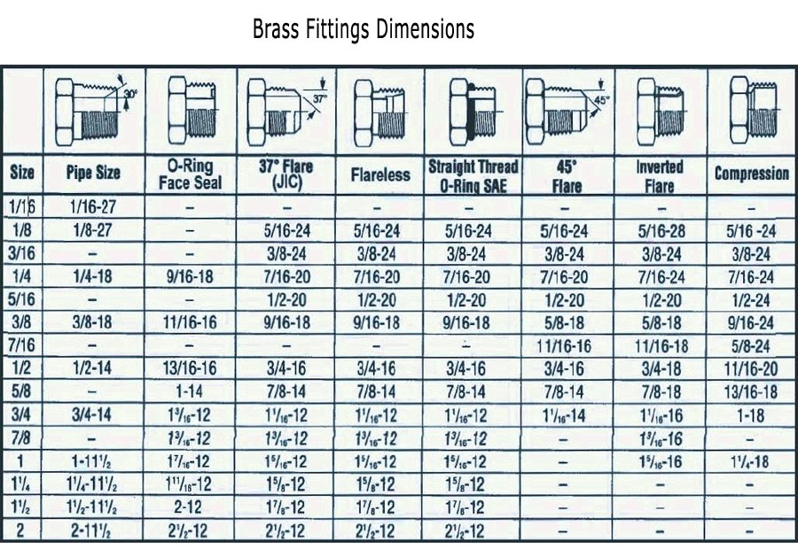 Brass Fittings Dimensions