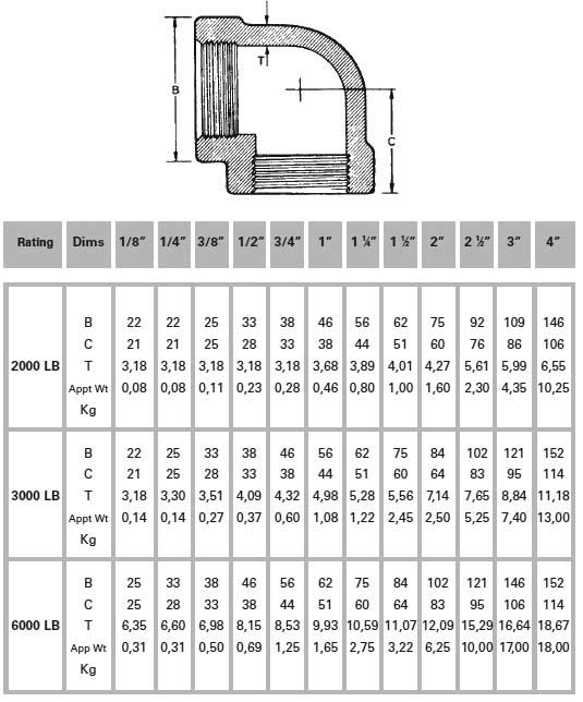 Brass Threaded 90 Degree Elbow Weight Chart